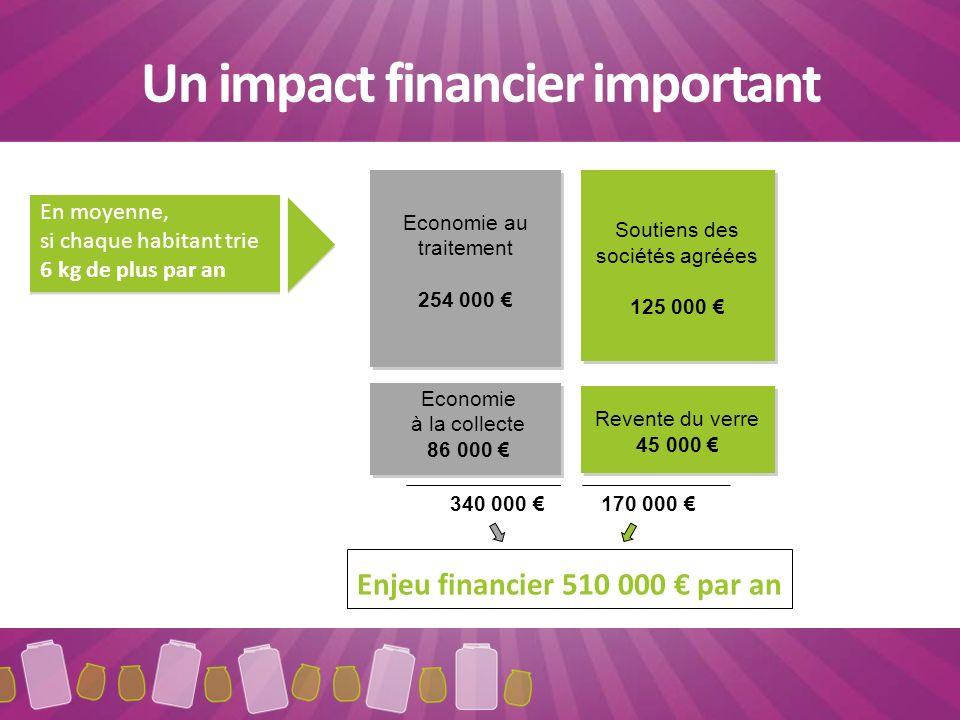 Un impact financier important