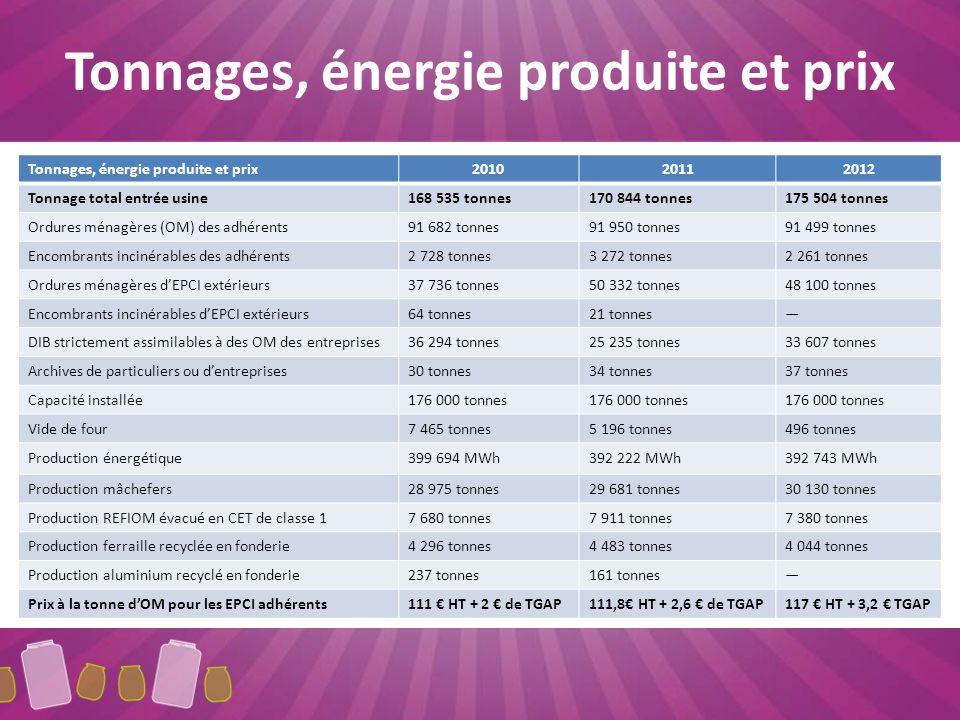 Tonnages, énergie produite et prix