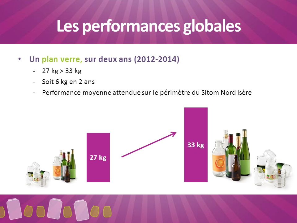 Les performances globales