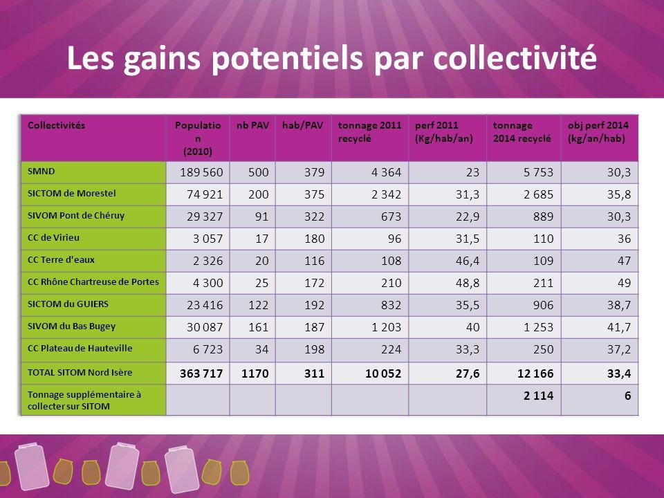 Les gains potentiels par collectivité