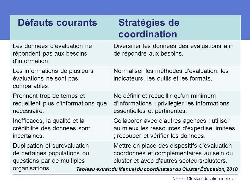 Stratégies de coordination
