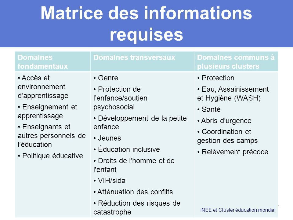 Matrice des informations requises