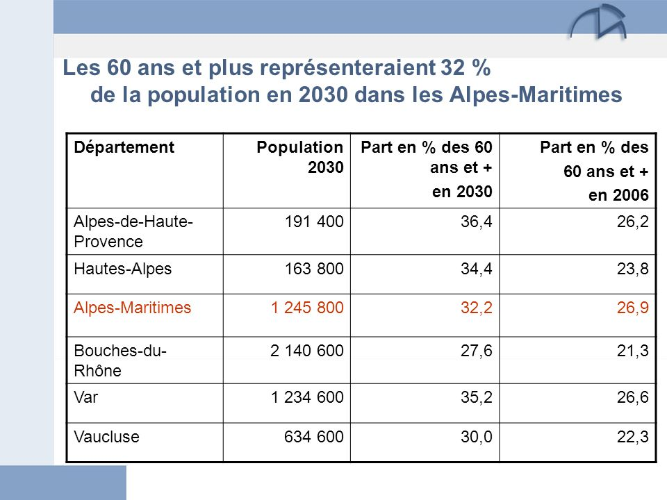 Les 60 ans et plus représenteraient 32 % de la population en 2030 dans les Alpes-Maritimes