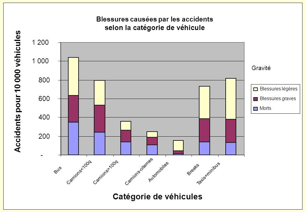 Blessures causées par les accidents selon la catégorie de véhicule
