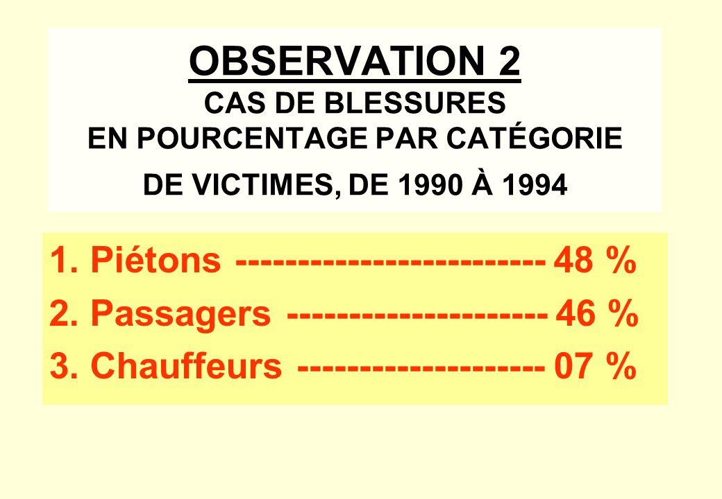 OBSERVATION 2 CAS DE BLESSURES EN POURCENTAGE PAR CATÉGORIE DE VICTIMES, DE 1990 À 1994