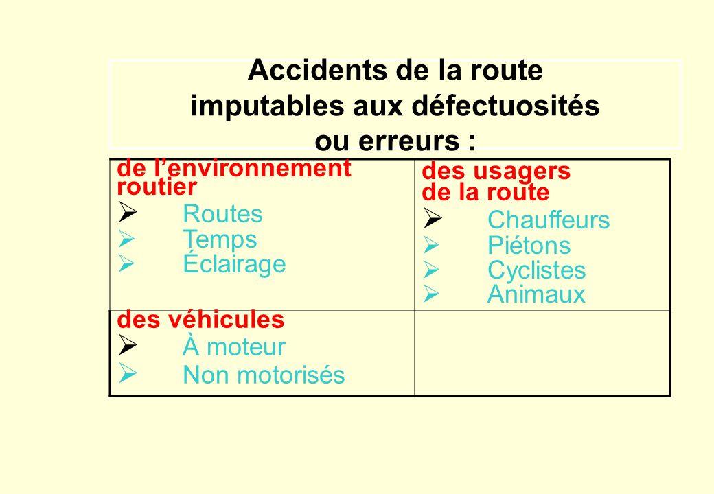 Accidents de la route imputables aux défectuosités ou erreurs :