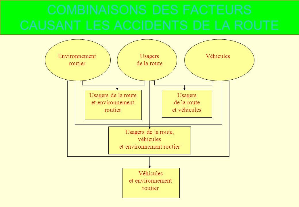 COMBINAISONS DES FACTEURS CAUSANT LES ACCIDENTS DE LA ROUTE