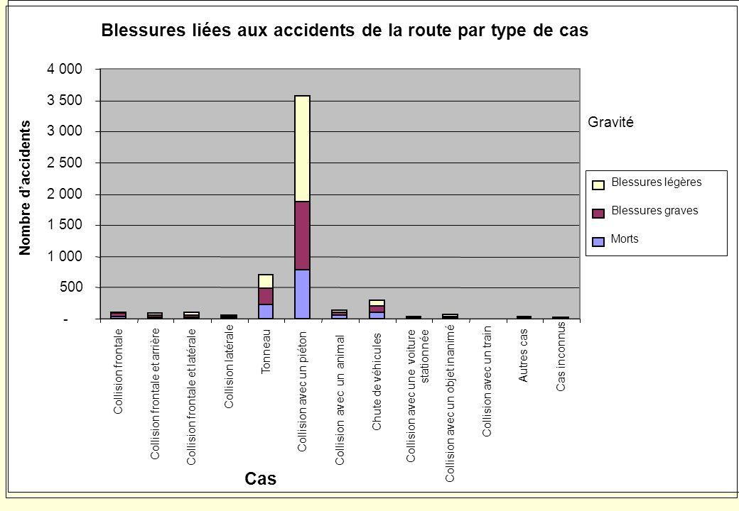 Blessures liées aux accidents de la route par type de cas