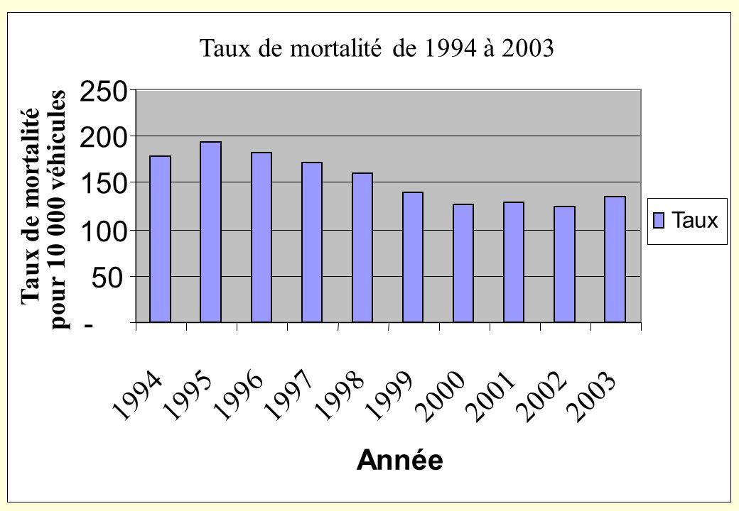 Taux de mortalité de 1994 à 2003 250. 200. 150. pour 10 000 véhicules. Taux de mortalité. Taux.