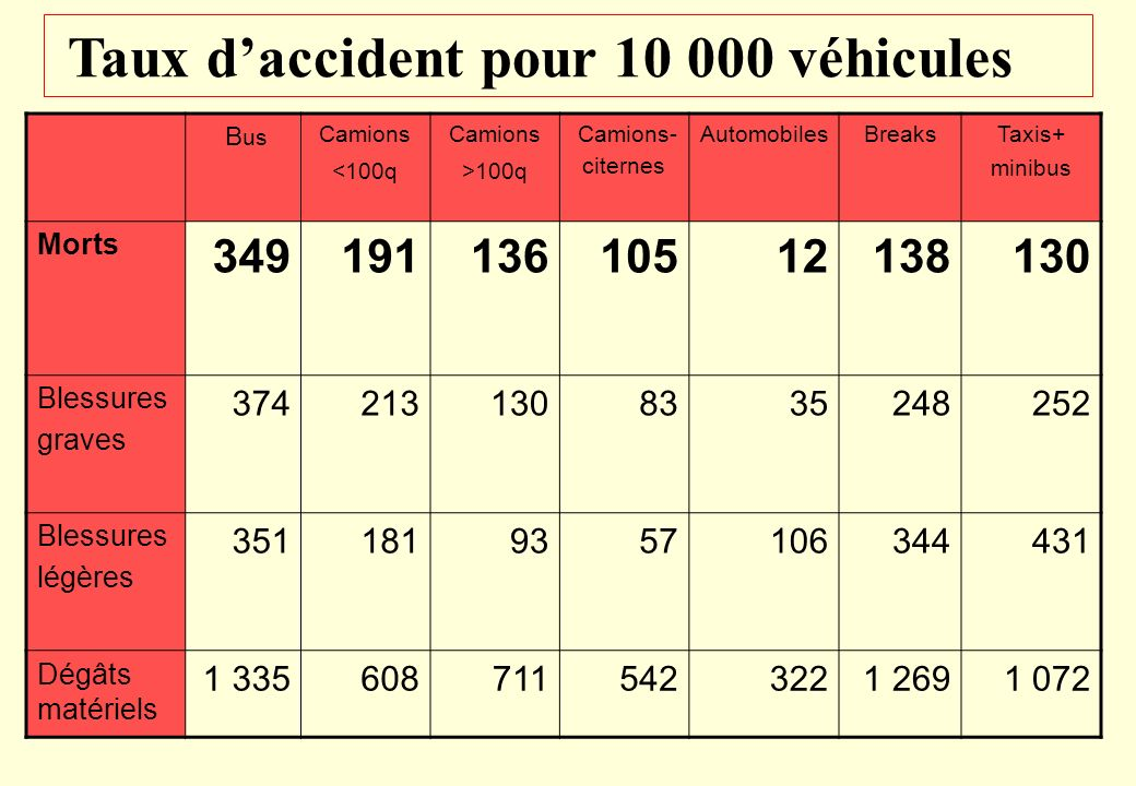 Taux d'accident pour 10 000 véhicules