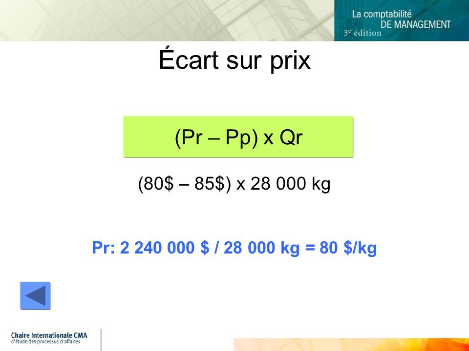 Écart sur prix (Pr – Pp) x Qr (80$ – 85$) x 28 000 kg