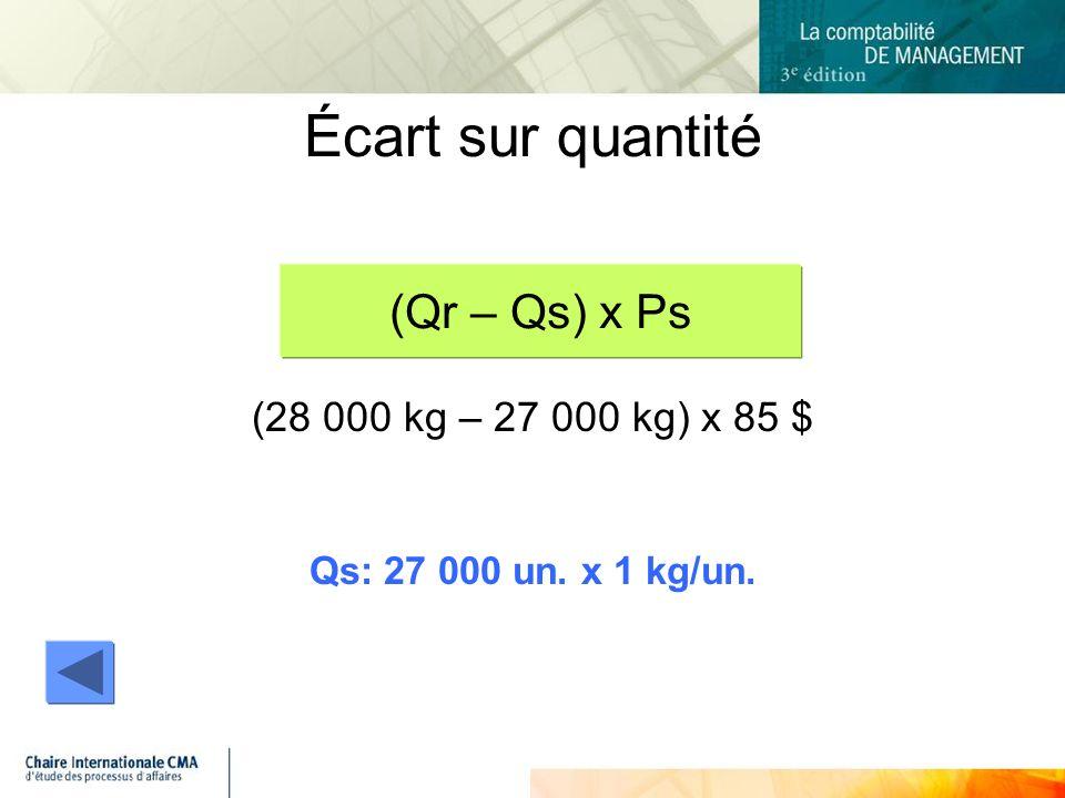 Écart sur quantité (Qr – Qs) x Ps (28 000 kg – 27 000 kg) x 85 $