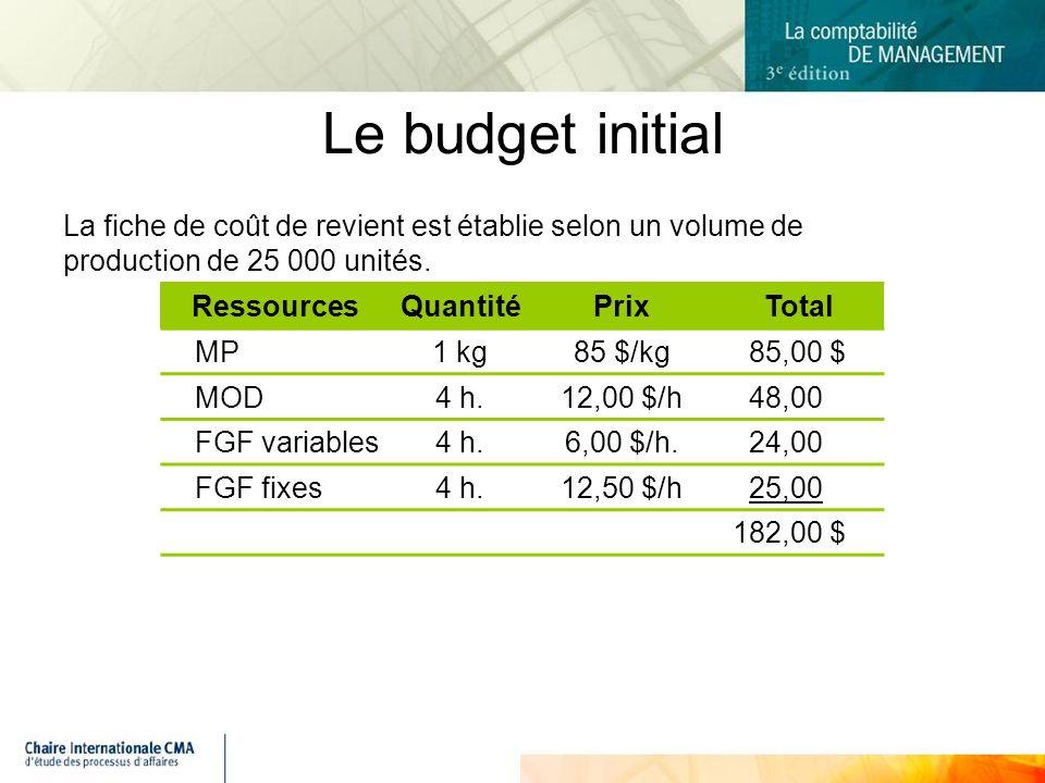 Le budget initial La fiche de coût de revient est établie selon un volume de production de 25 000 unités.