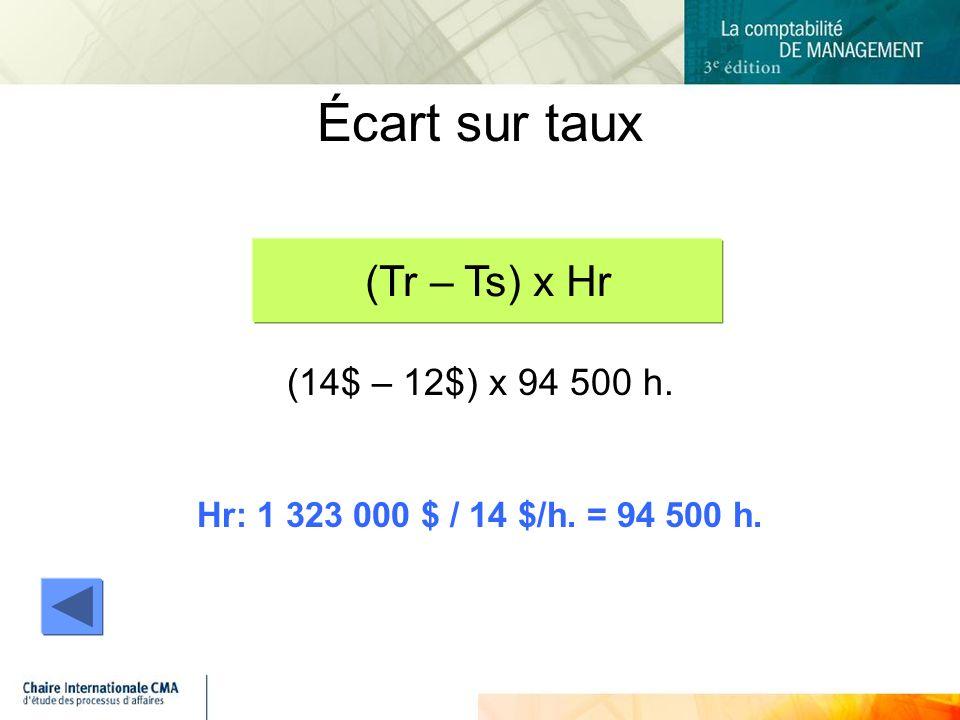 Écart sur taux (Tr – Ts) x Hr (14$ – 12$) x 94 500 h.