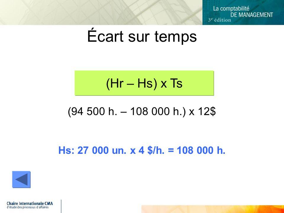 Écart sur temps (Hr – Hs) x Ts (94 500 h. – 108 000 h.) x 12$