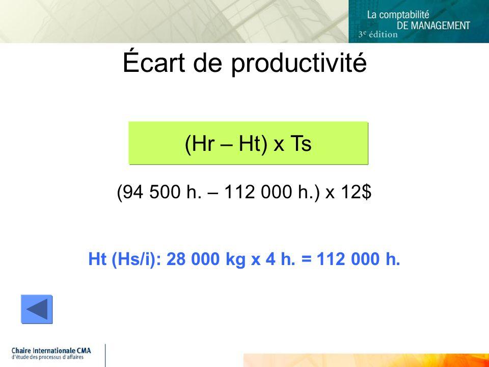 Écart de productivité (Hr – Ht) x Ts (94 500 h. – 112 000 h.) x 12$