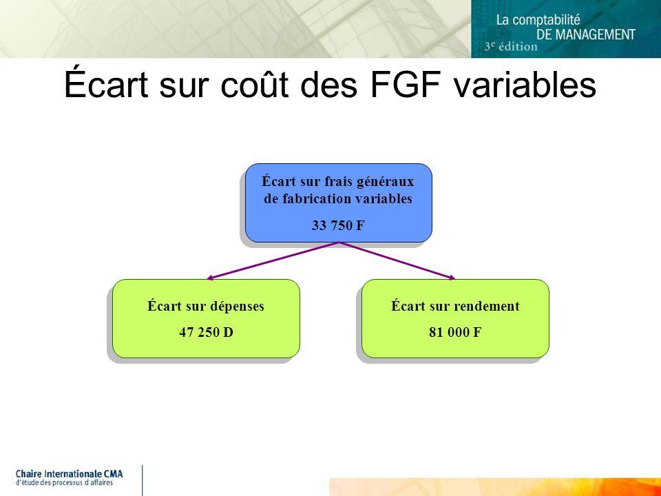 Écart sur coût des FGF variables