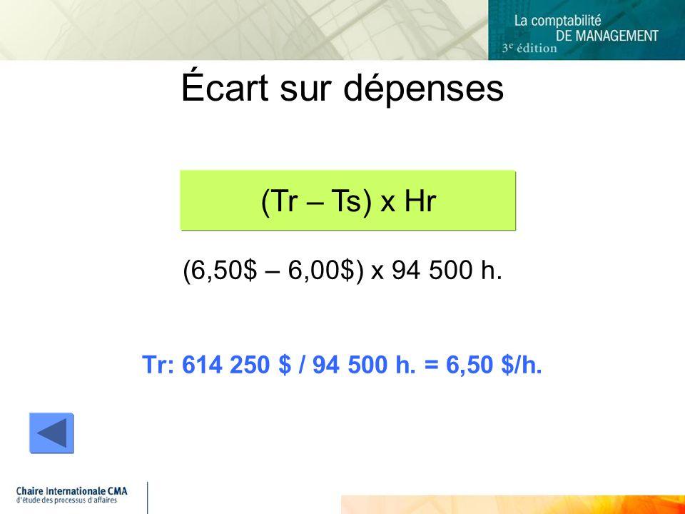 Écart sur dépenses (Tr – Ts) x Hr (6,50$ – 6,00$) x 94 500 h.