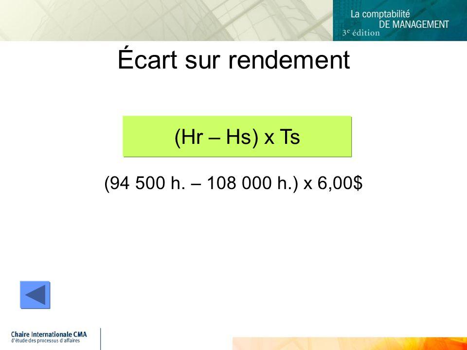 Écart sur rendement (94 500 h. – 108 000 h.) x 6,00$ (Hr – Hs) x Ts