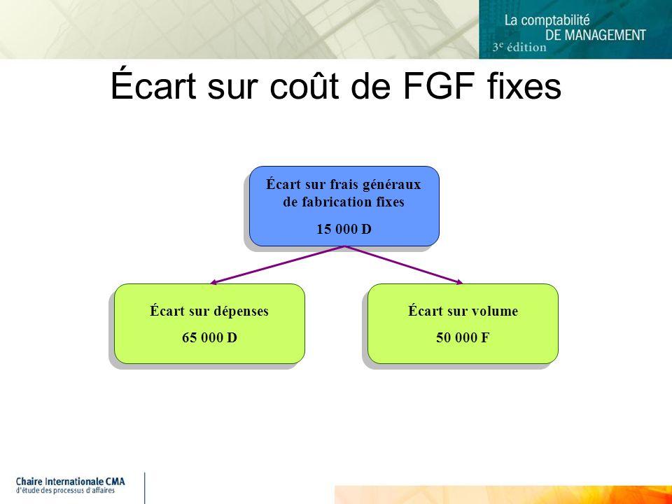 Écart sur coût de FGF fixes