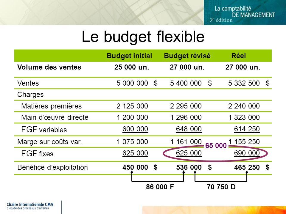 Le budget flexible Budget initial Budget révisé Réel Volume des ventes