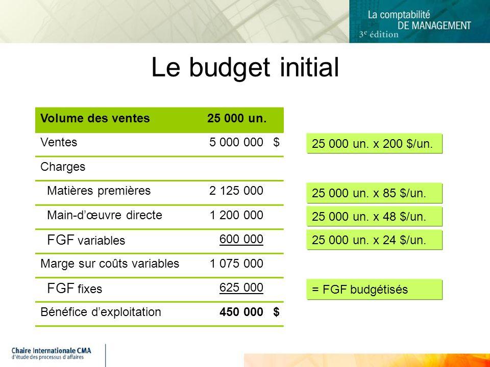 Le budget initial Volume des ventes 25 000 un. Ventes 5 000 000 $