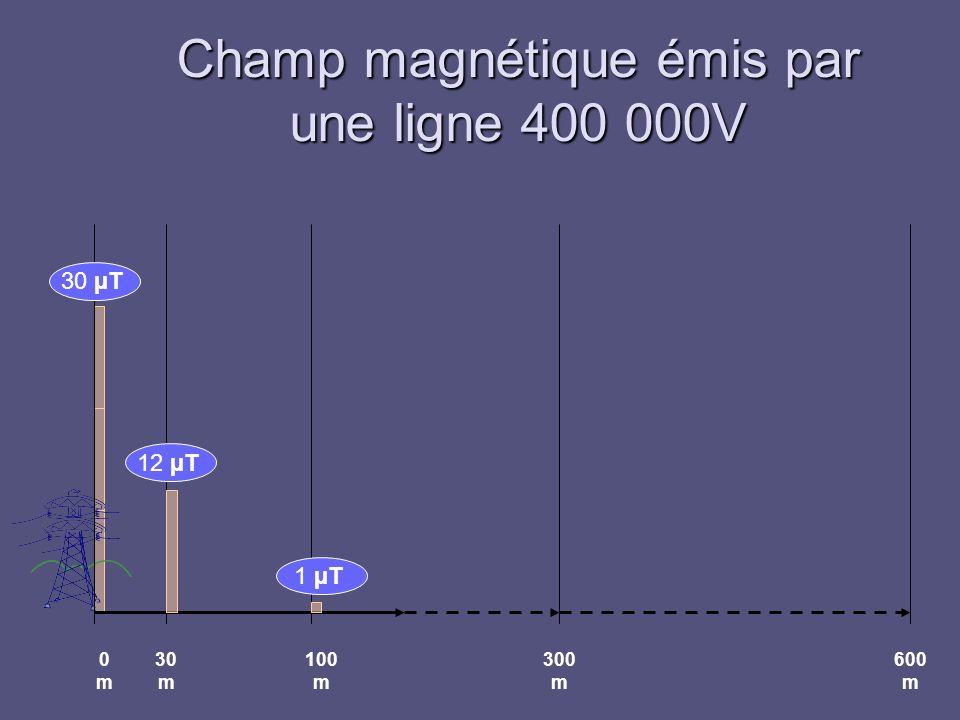 Champ magnétique émis par une ligne 400 000V
