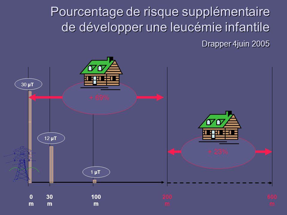 Pourcentage de risque supplémentaire de développer une leucémie infantile Drapper 4juin 2005