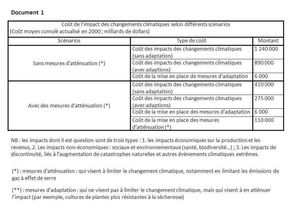 Document 1 Coût de l'impact des changements climatiques selon différents scénarios. (Coût moyen cumulé actualisé en 2000 ; milliards de dollars)