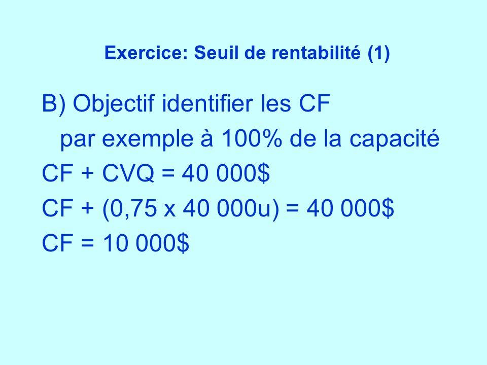 Exercice: Seuil de rentabilité (1)