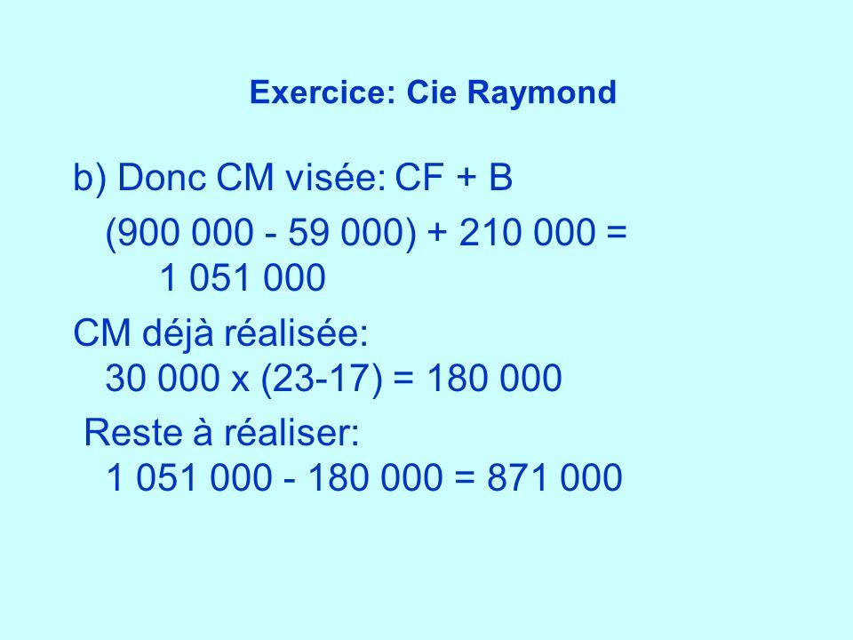 CM déjà réalisée: 30 000 x (23-17) = 180 000