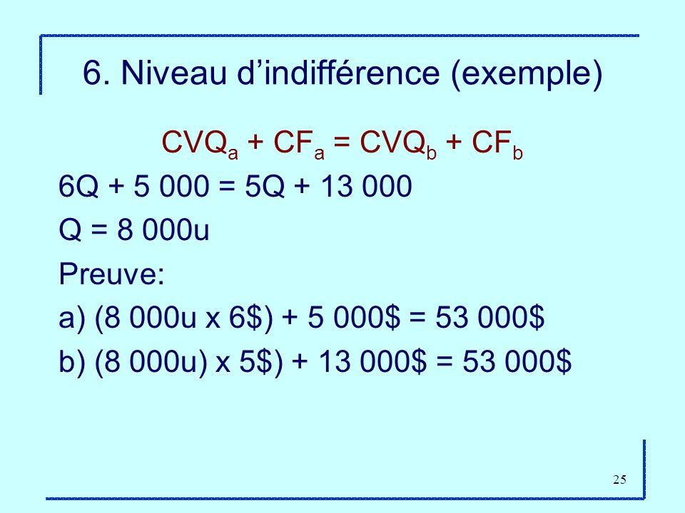 6. Niveau d'indifférence (exemple)