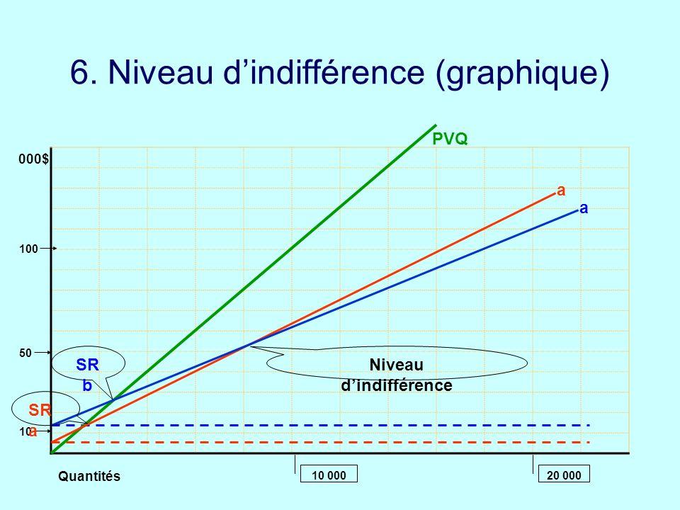6. Niveau d'indifférence (graphique)