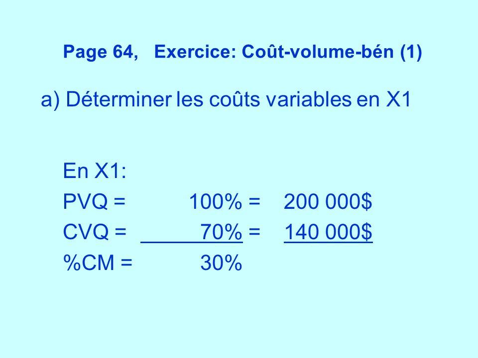 Page 64, Exercice: Coût-volume-bén (1)