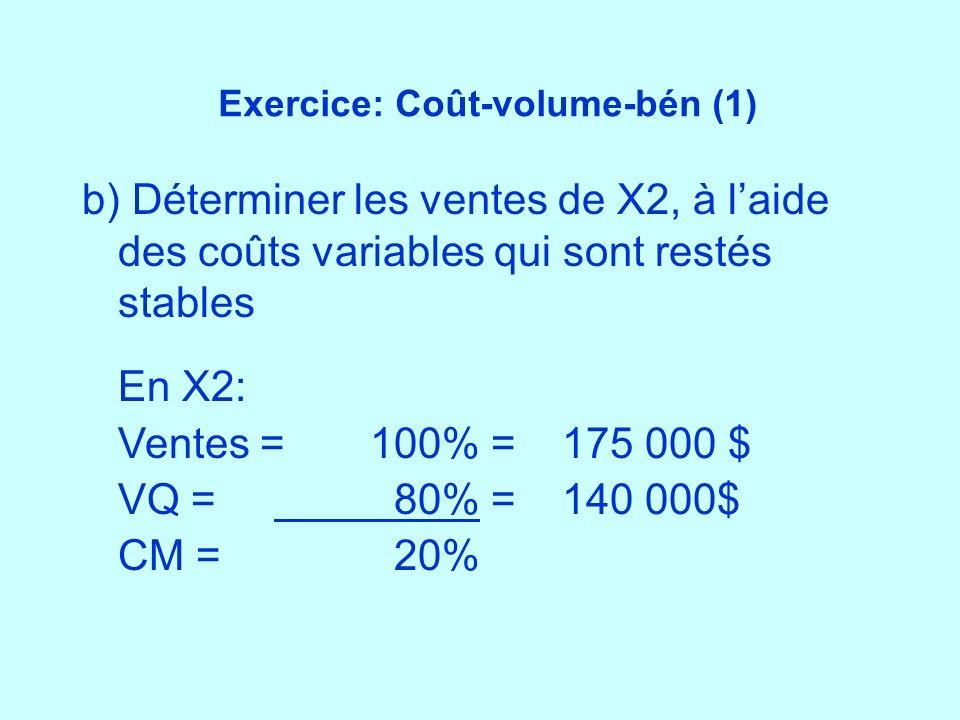 Exercice: Coût-volume-bén (1)