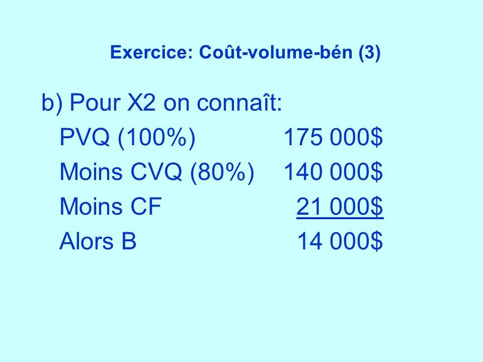 Exercice: Coût-volume-bén (3)