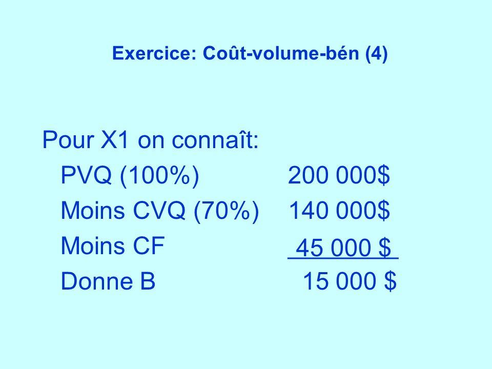 Exercice: Coût-volume-bén (4)