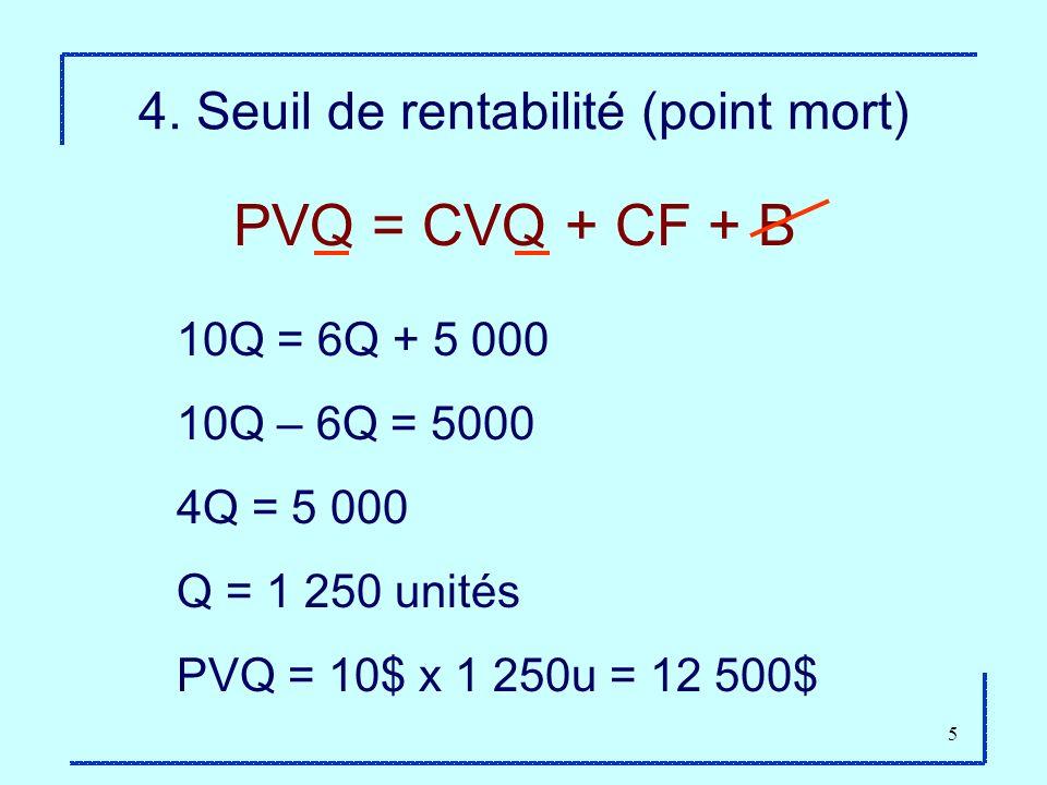 4. Seuil de rentabilité (point mort)