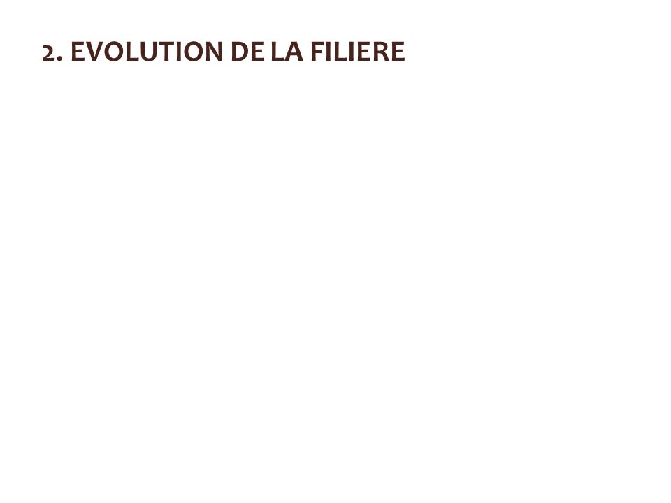2. EVOLUTION DE LA FILIERE