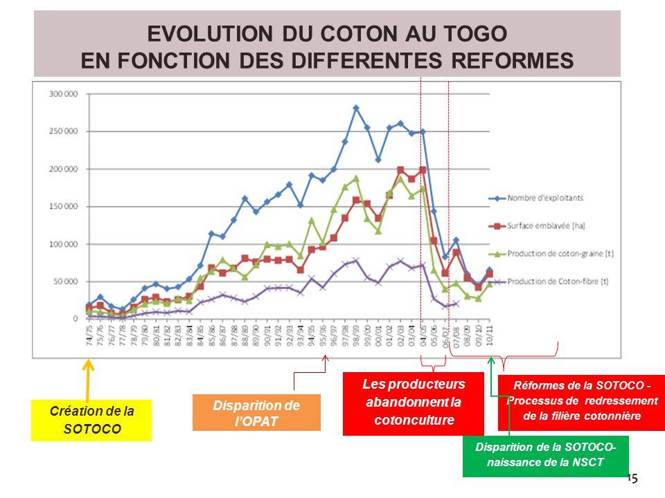EVOLUTION DU COTON AU TOGO EN FONCTION DES DIFFERENTES REFORMES