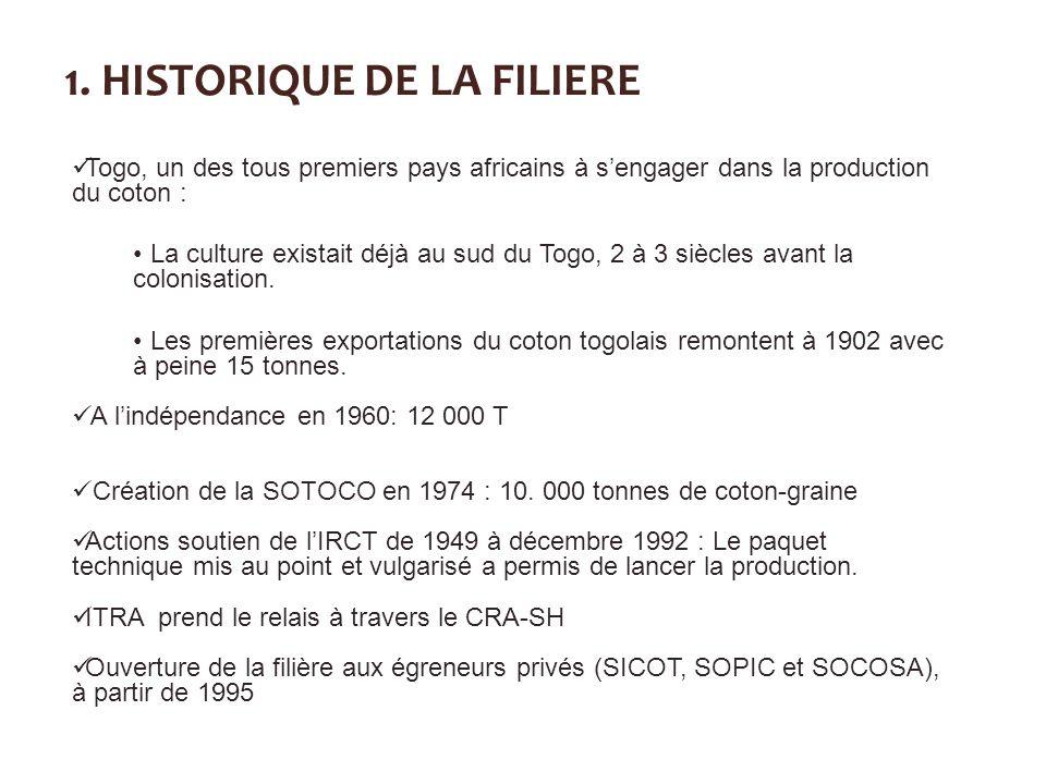 1. HISTORIQUE DE LA FILIERE
