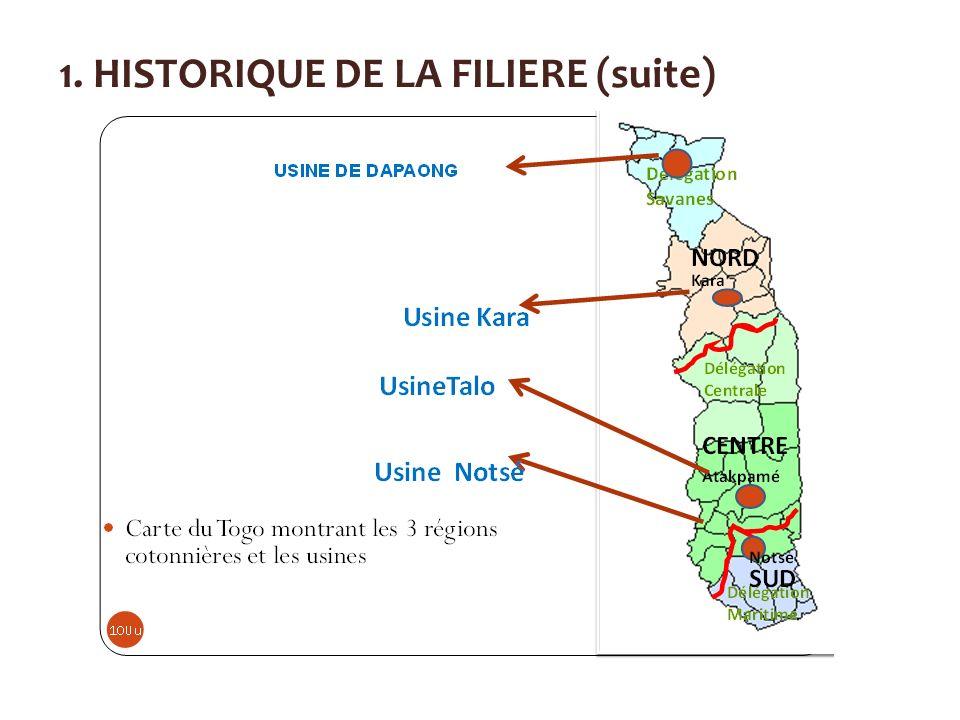 1. HISTORIQUE DE LA FILIERE (suite)