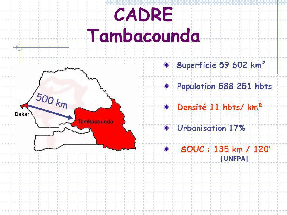 CADRE Tambacounda 500 km Superficie 59 602 km² Population 588 251 hbts