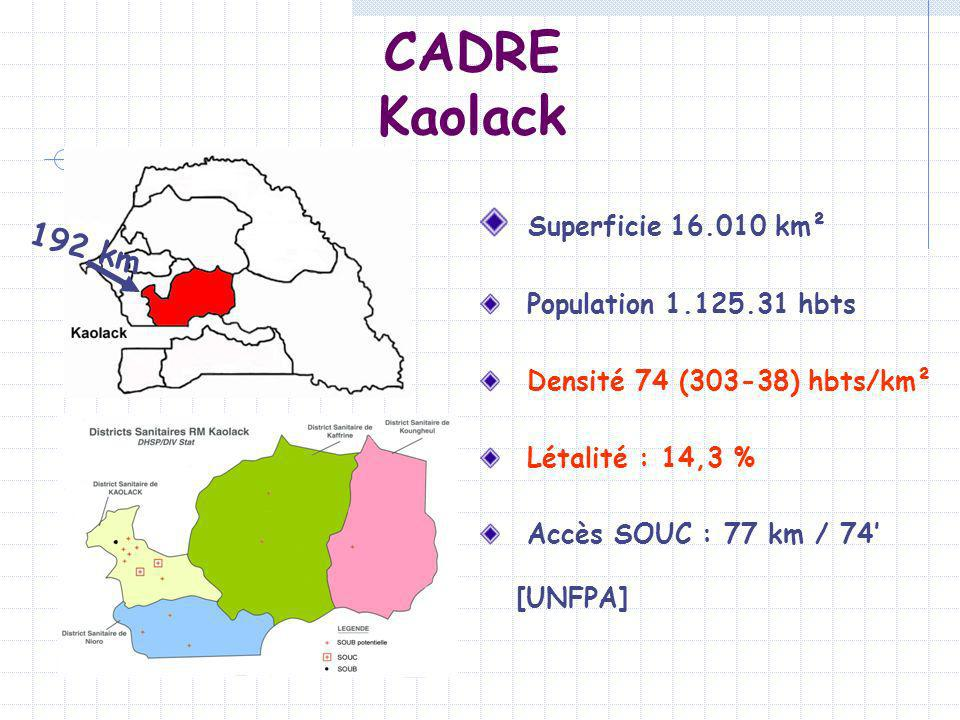 CADRE Kaolack Superficie 16.010 km² 192 km Population 1.125.31 hbts