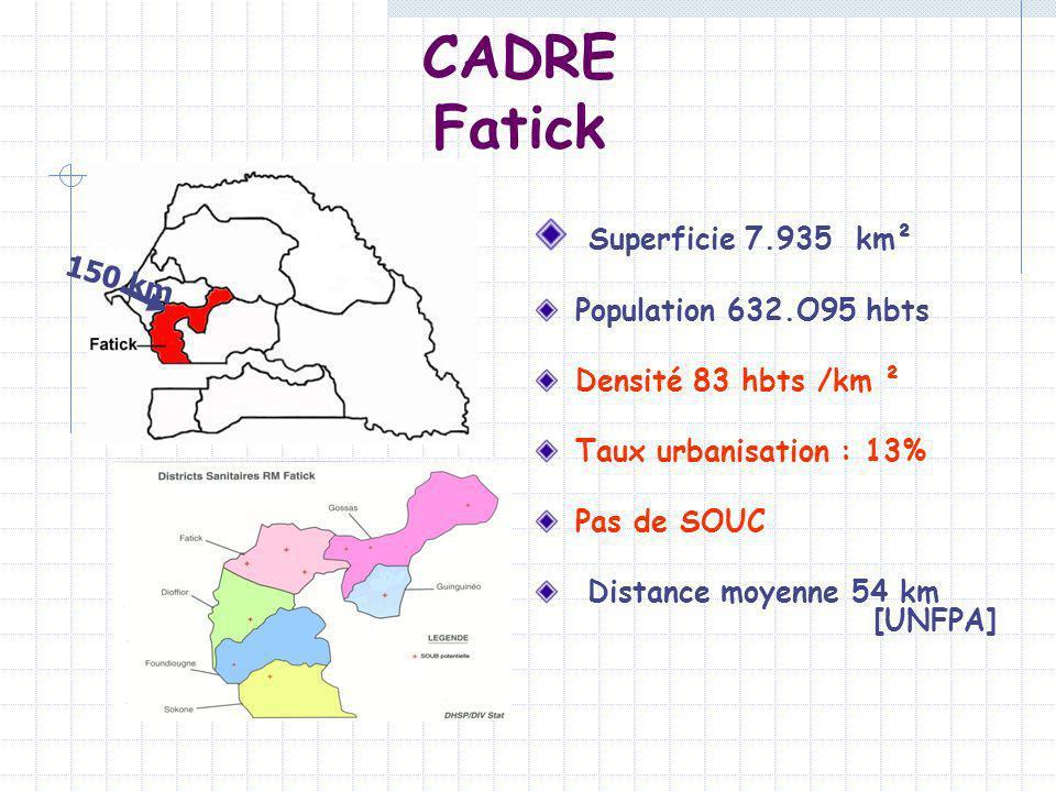 CADRE Fatick Superficie 7.935 km² 150 km Population 632.O95 hbts