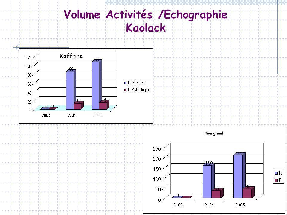 Volume Activités /Echographie Kaolack