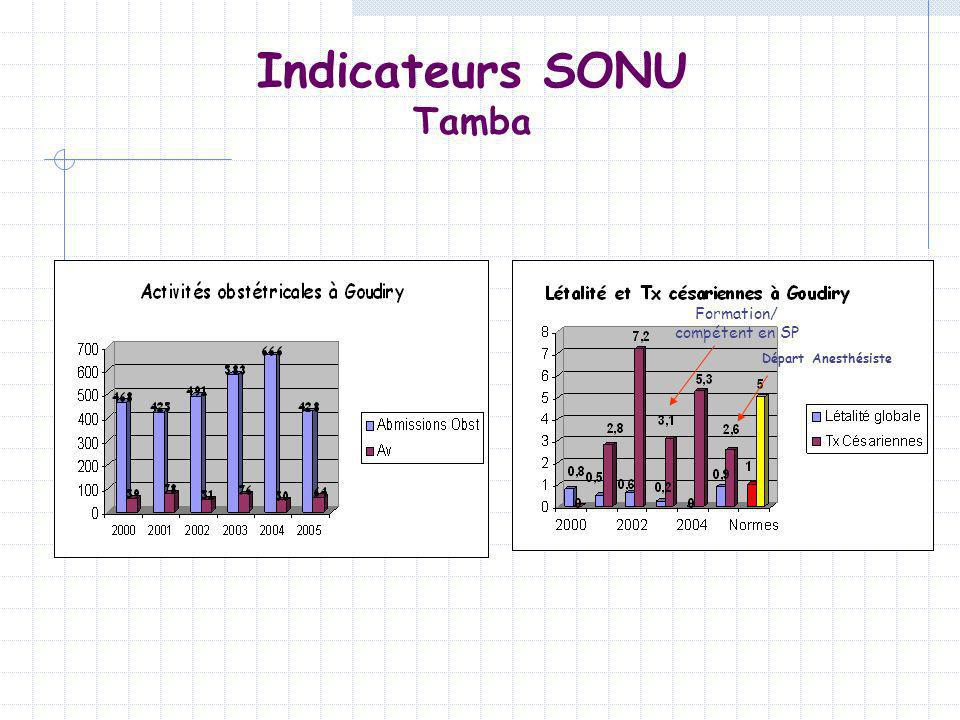 Indicateurs SONU Tamba
