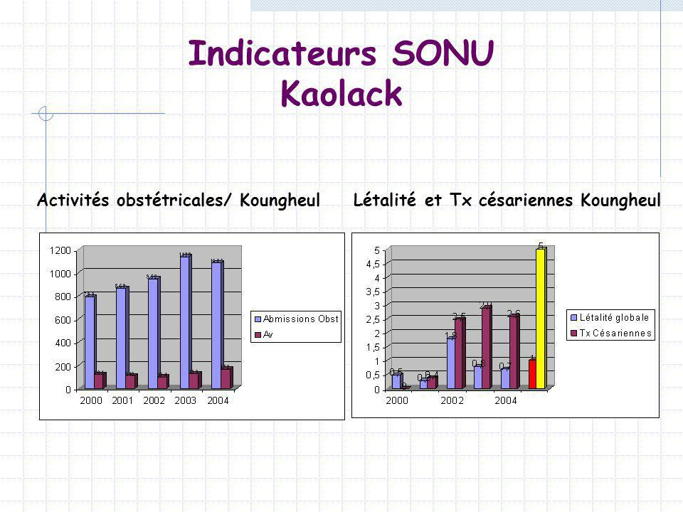Indicateurs SONU Kaolack