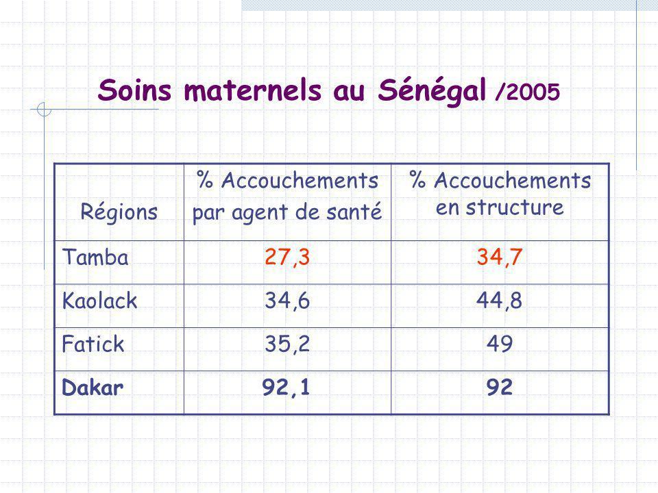 Soins maternels au Sénégal /2005