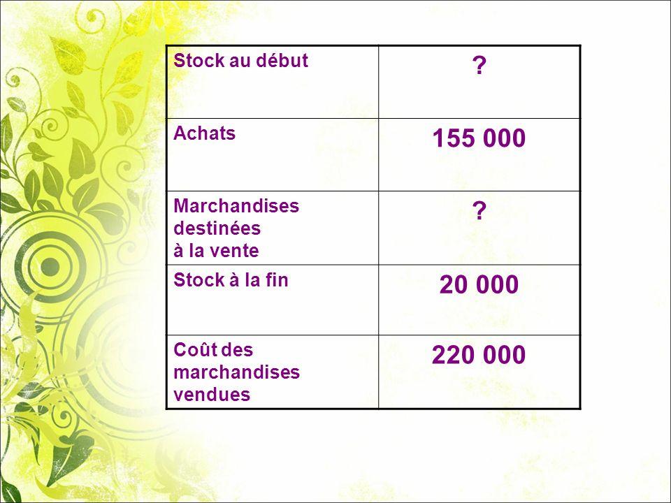 155 000 20 000 220 000 Stock au début Achats Marchandises destinées